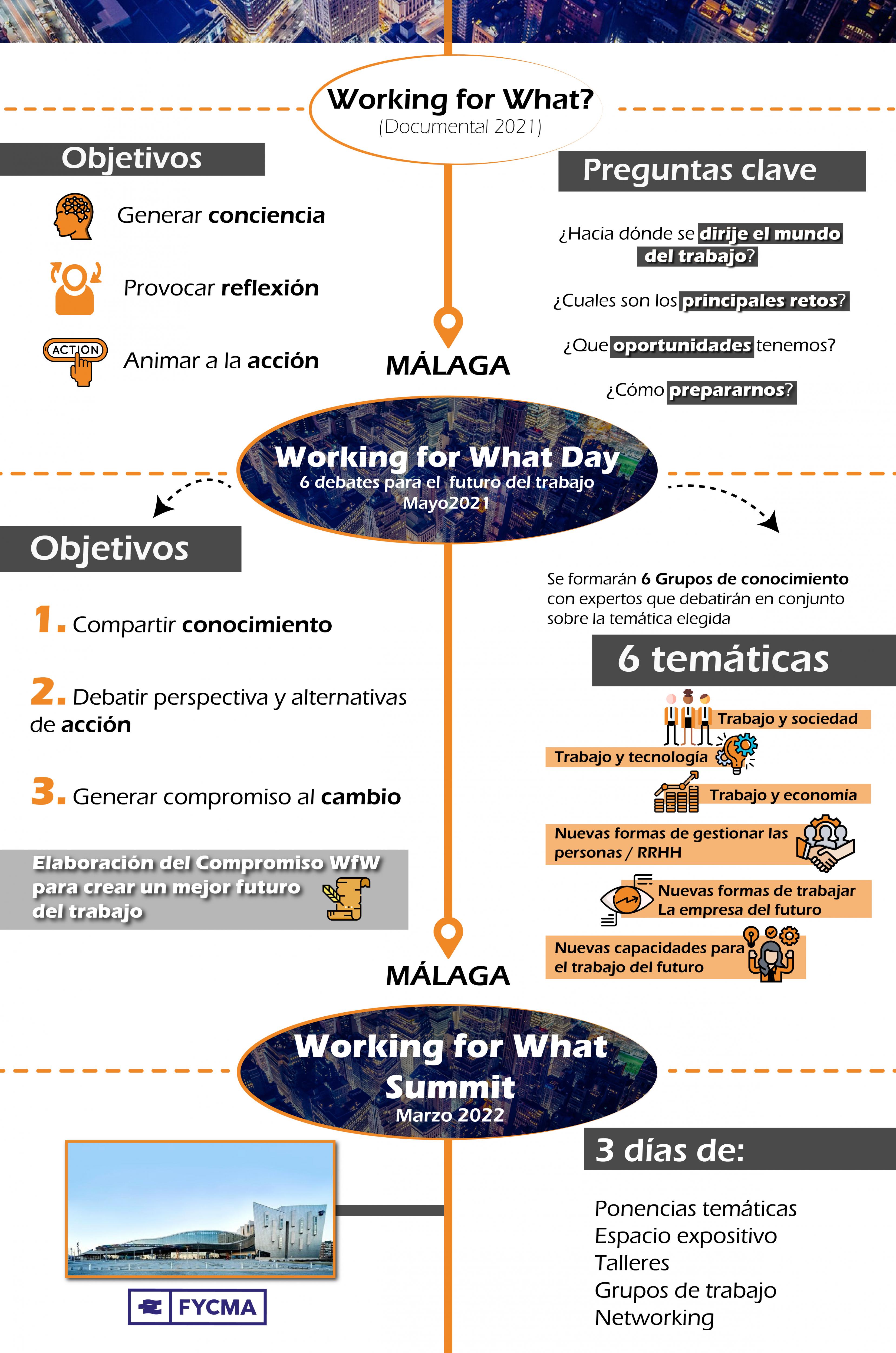 Qué es Working for What - El futuro del trabajo
